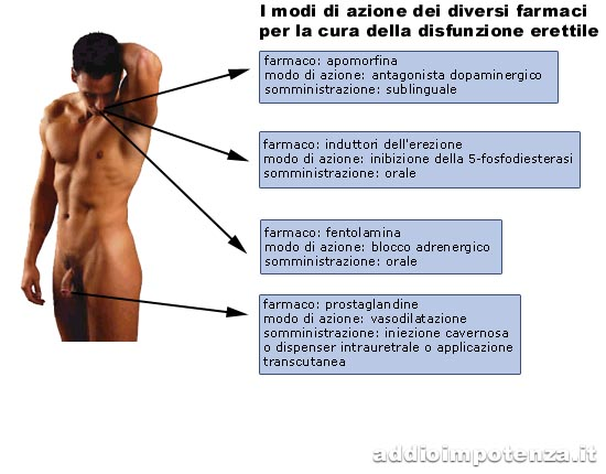 Iniezioni intracavernose - PI IT